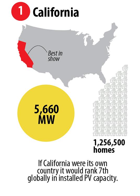 California Affordability Incentives